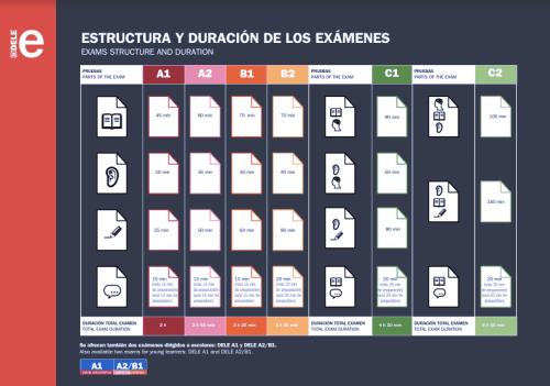 Structure examen DELE