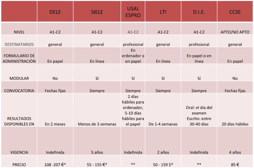 lista de examenes de español