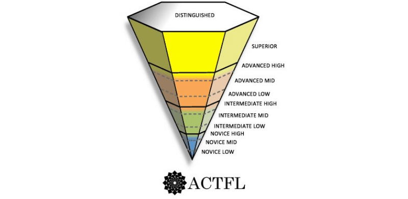 AcTFL levels_language-levels