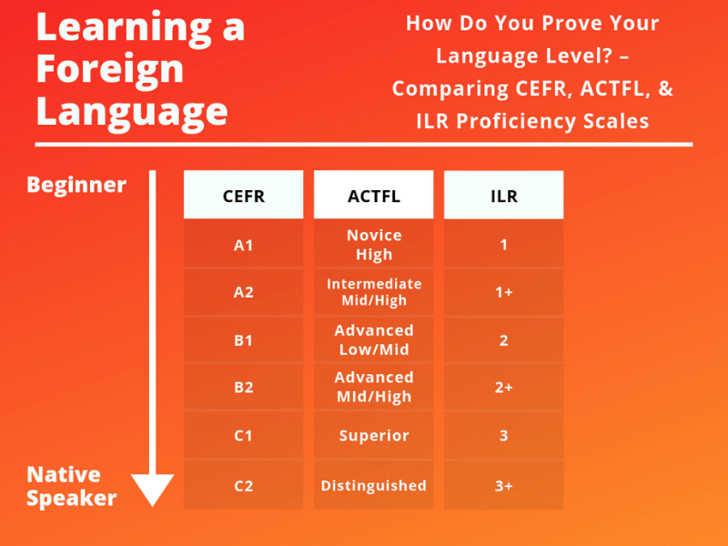 CEFR ACTFL IRL scales_language levels